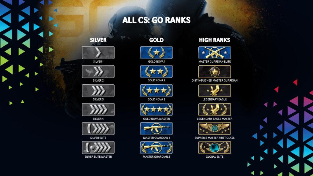 CS: GO Ranks: Silver, Gold und High Ranks