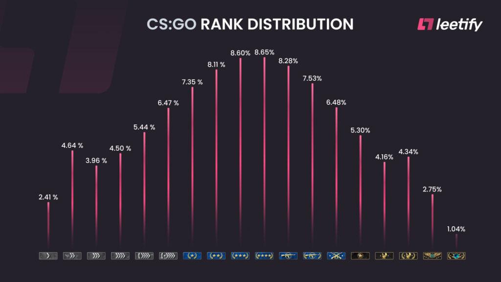 CS GO: Ranks in Prozenten
